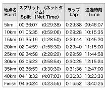 結果東京マラソン.png